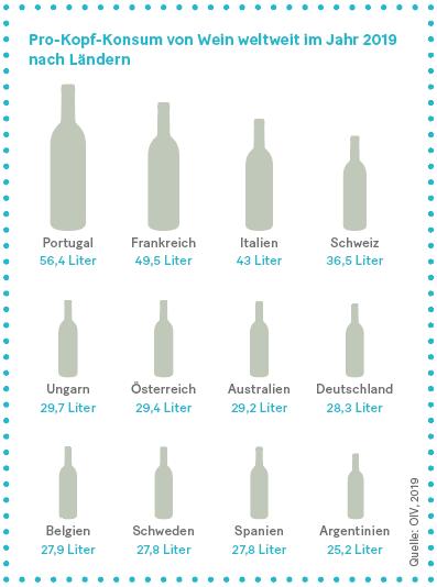 Grafik: Pro-Kopf-Konsum von Wein weltweit im Jahr 2019 nach Ländern