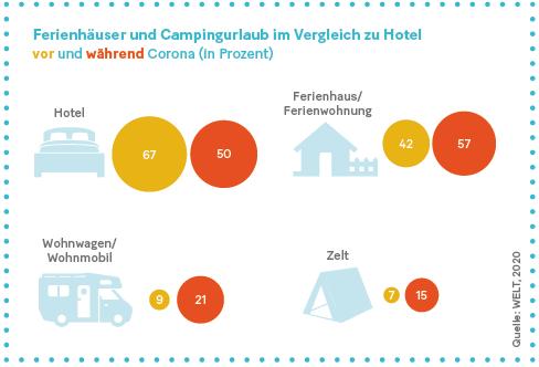 Grafik: Ferienhäuser und Campingurlaub im Vergleich zu Hotel vor und während Corona.