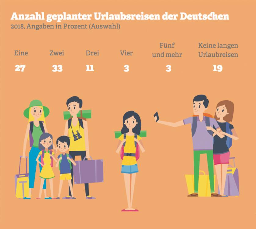 Grafik: Anzahl geplanter Urlaubsreisen der Deutschen. Quelle: ADAC, 2018
